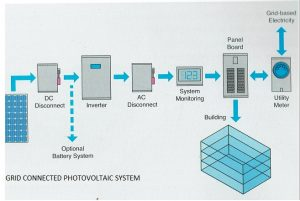 Photo Voltaic system