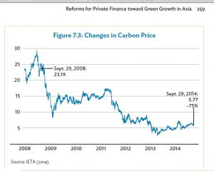 carbon-trading graph