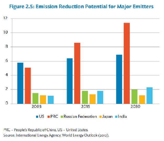 carbon-emssion-by-major-emitters
