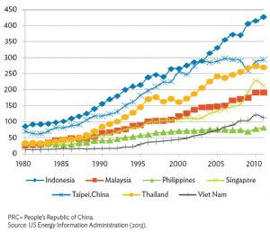 Carbon-emissions data of Asian Countries