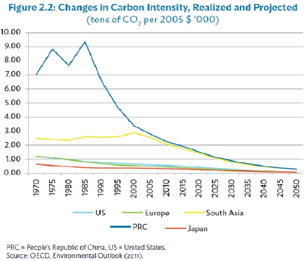 changes-in-carbon-emissions-of-asian-countries-2