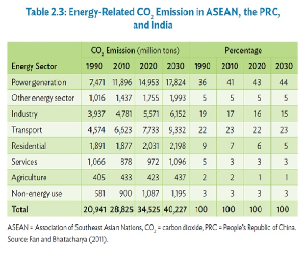 energy-related-emission-in-aseanindia-and-china