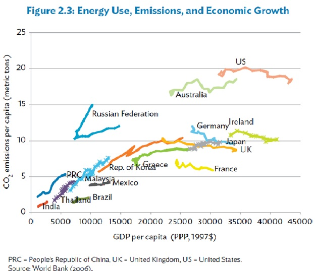 energy-useemissions-and-economic-growth