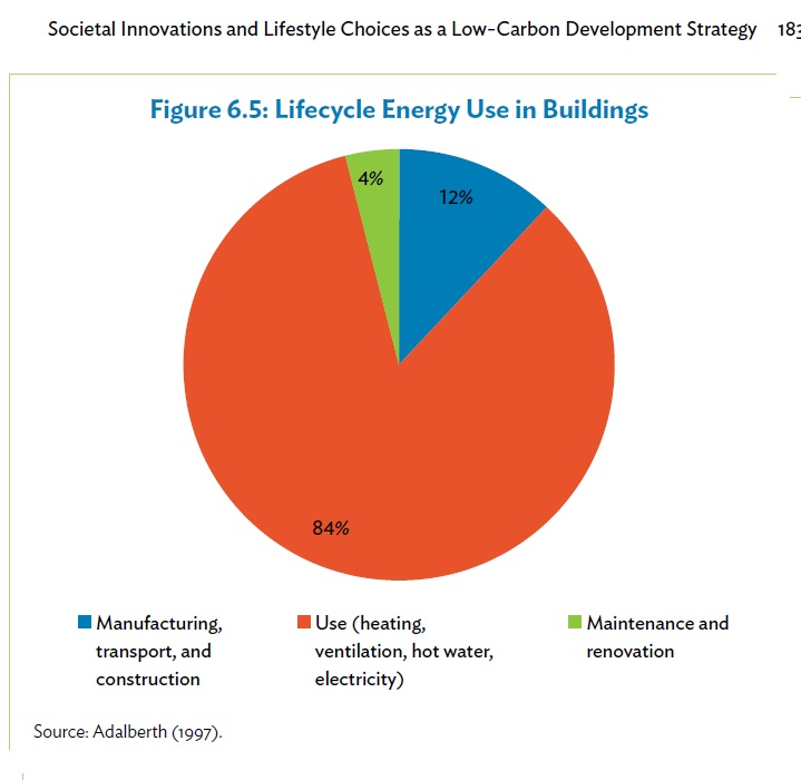 life-cycle-energy-use-in-buildings