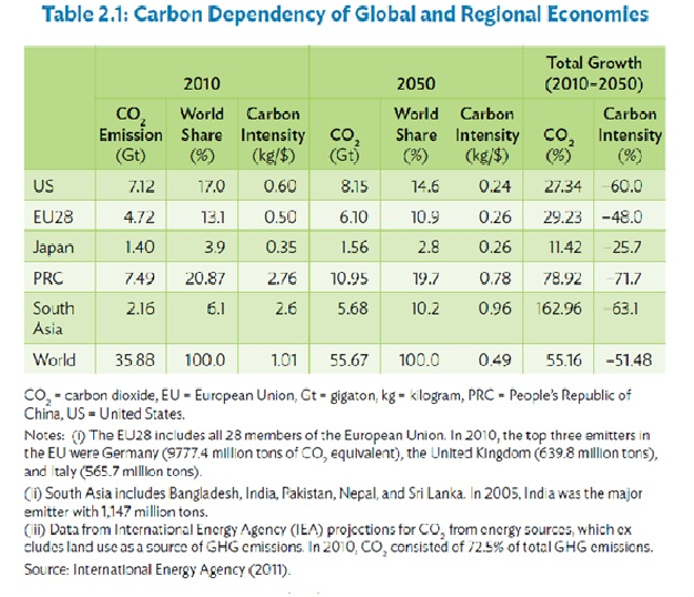 carbon-dependency-of-gobal-and-region