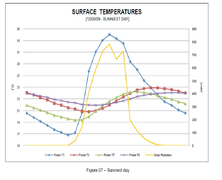zero enegy homes, graph-showing-temperature-range-for-summer